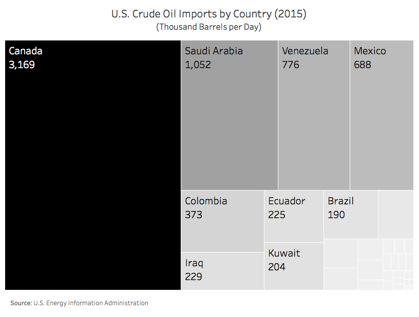 Where the US Gets Oil Map
