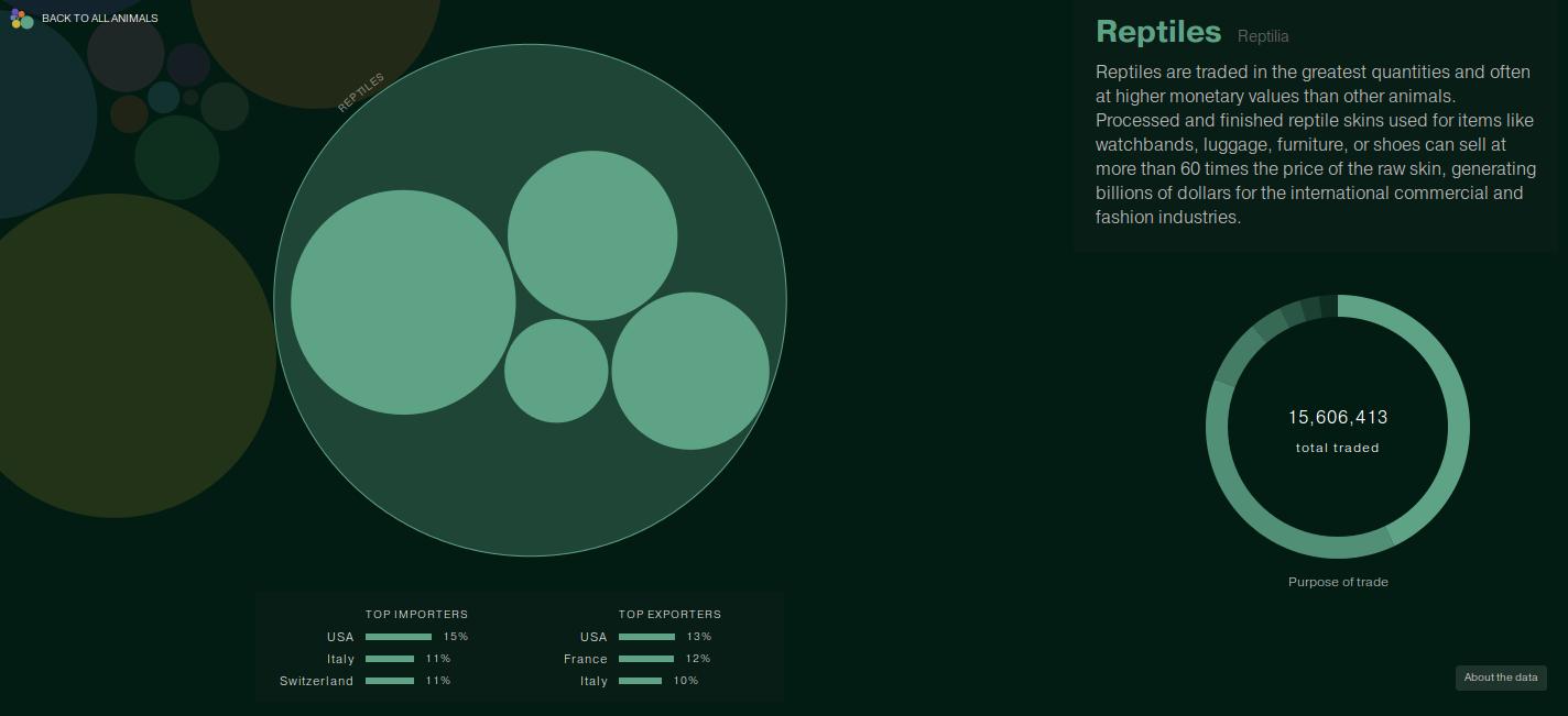 Global Animal Trade Infographic