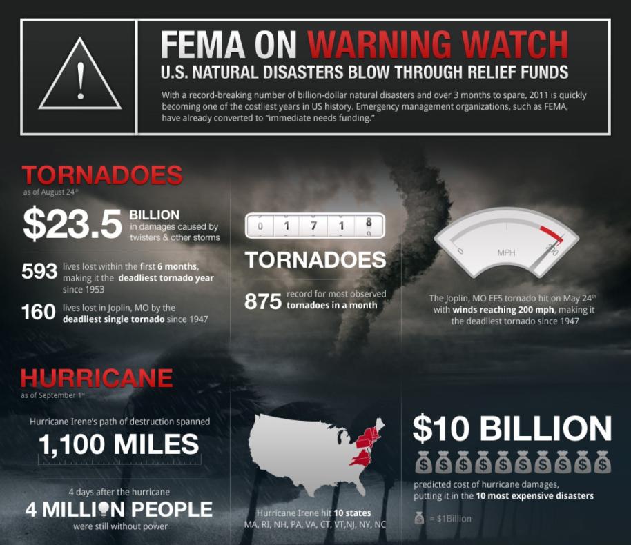 fema-warning-watch