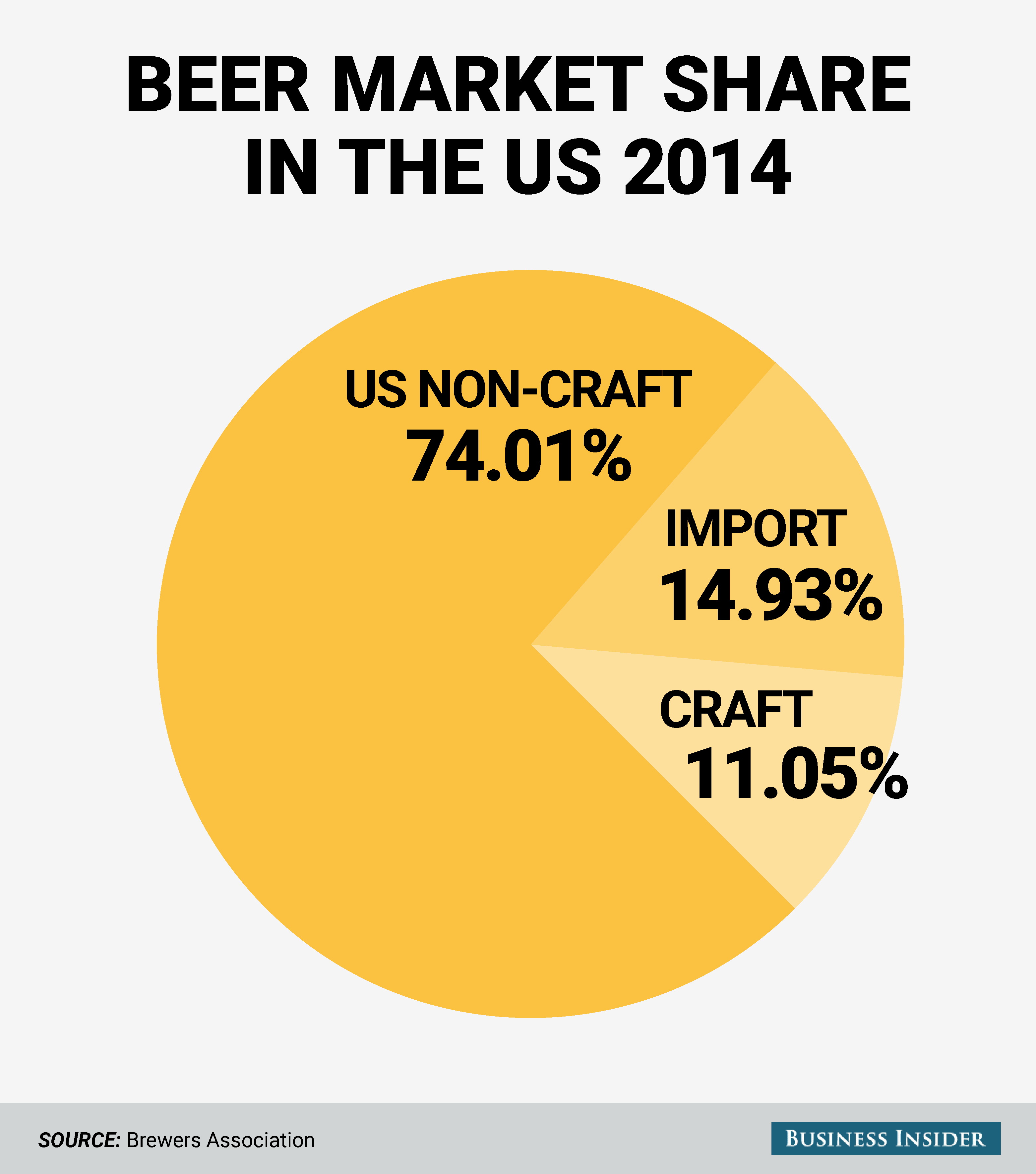 beer-industry-market-shares