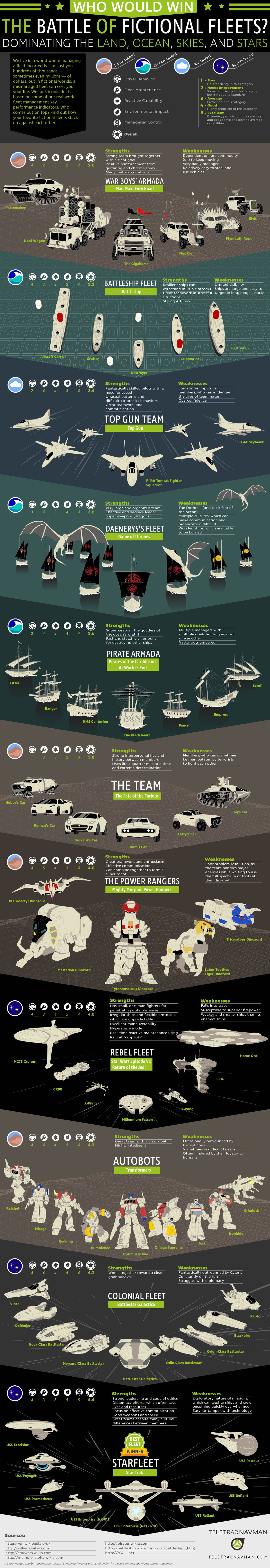 star-trek-starfleet-awarded-best-fictional-fleet