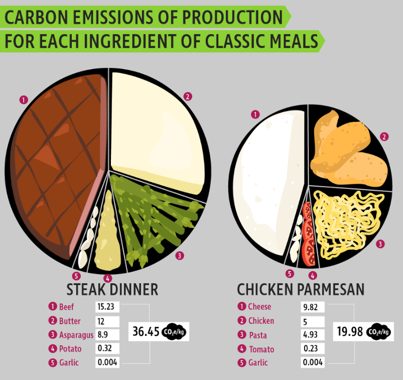 food-miles-earth-day-carbon-emissions