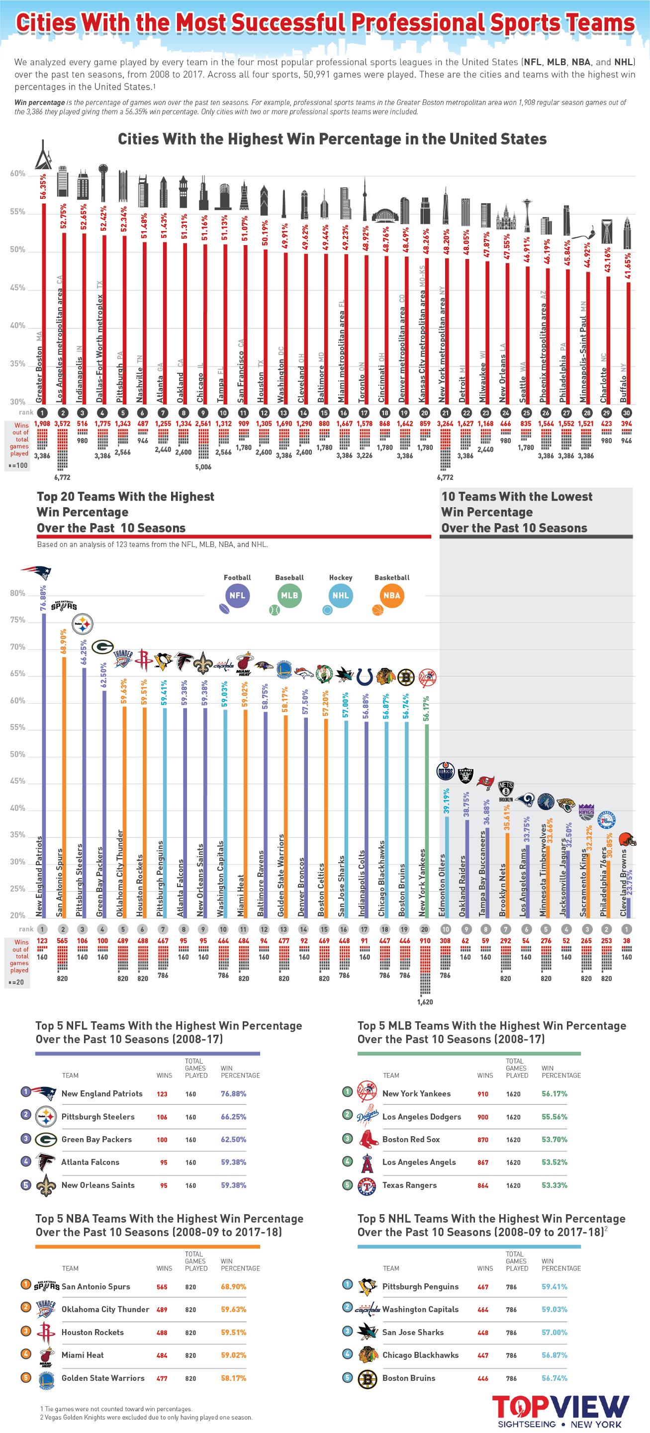 cities-most-successful-sports-teams-7_80per