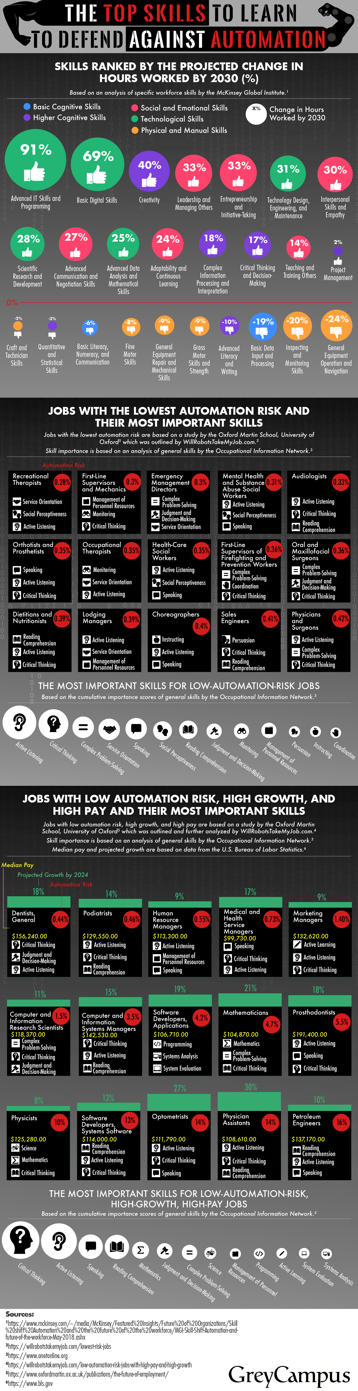 The Top Skills to Learn to Defend Against Automation (Infographic)