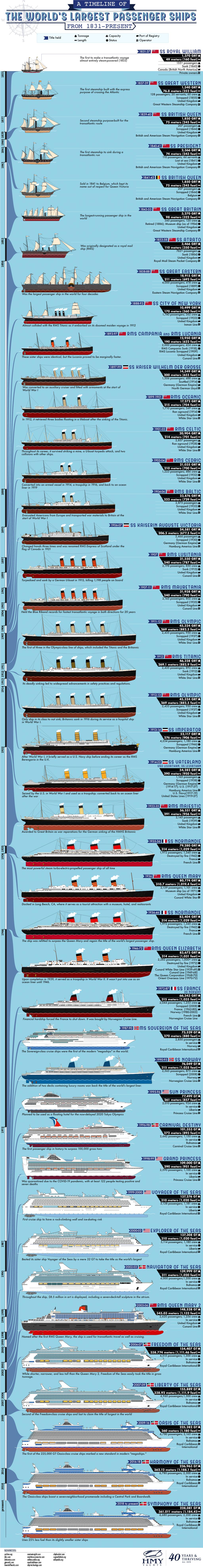 timeline-worlds-largest-passenger-ships-7