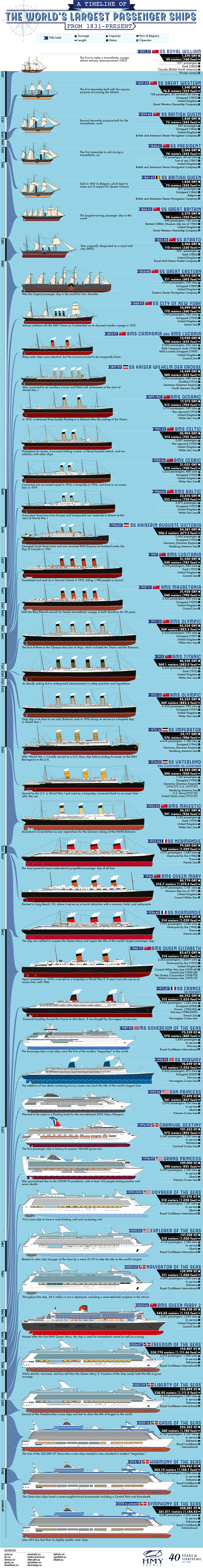 Timeline Of The Largest Cruise Ships In The World Since 1831 Pixlparade,United Airlines Ticket Change Fee