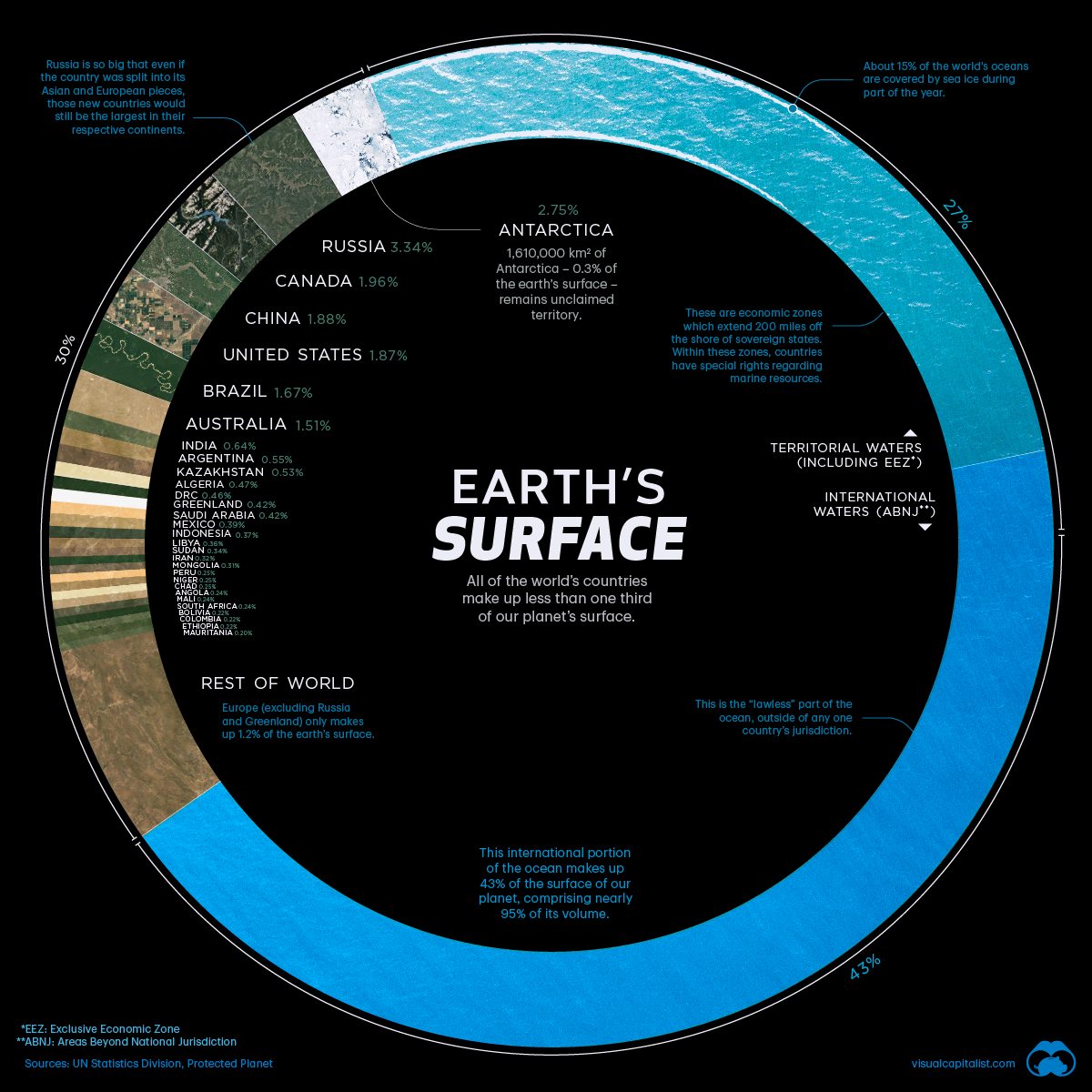 Visualizing Countries and our Oceans by Share of Earth's Surface