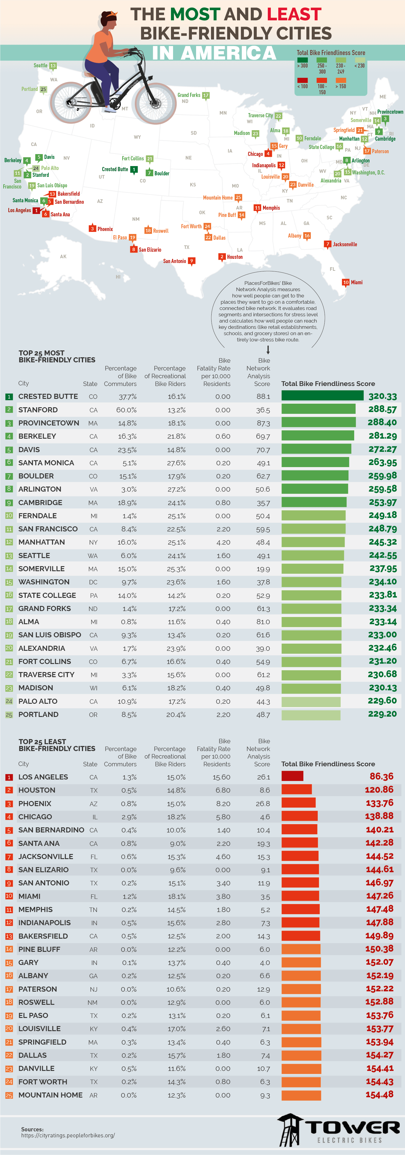 The Most Bike-Friendly Cities made by Tower Electric Bikes