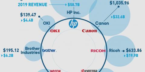 most-profitable-printer-companies-cover-image