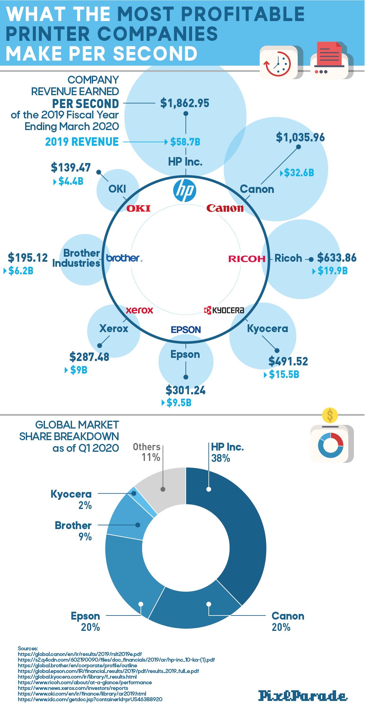 What the Most Profitable Printer Companies Make Per Second - PixlParade.com
