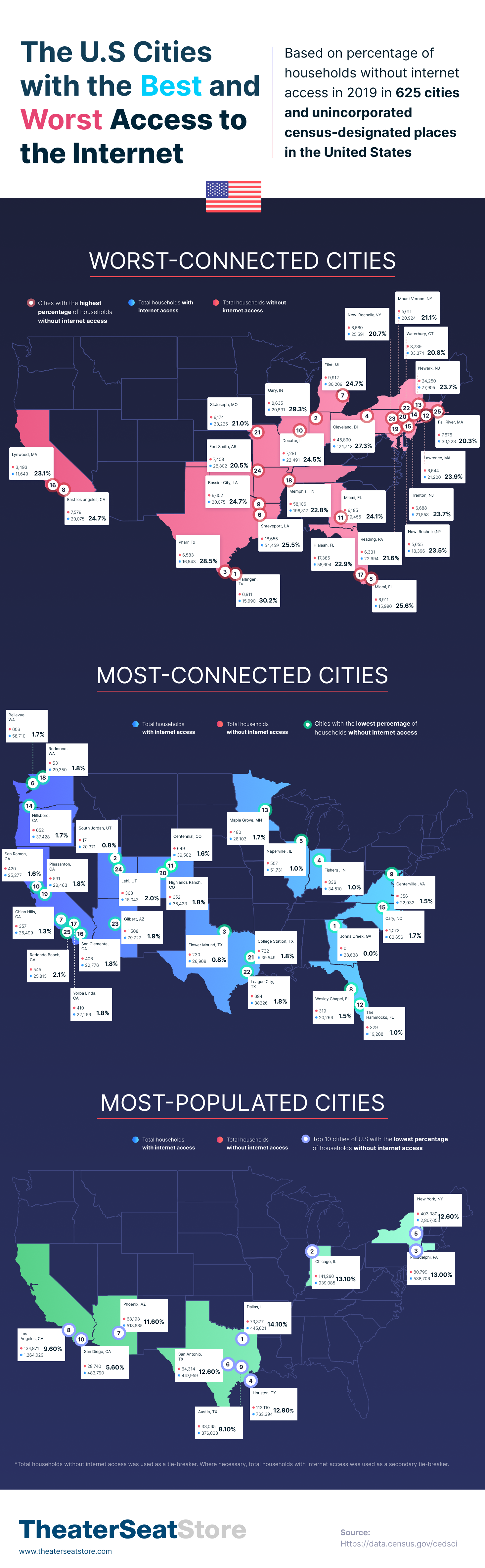 Which Cities Have the Worst Access to the Internet in the U.S.?