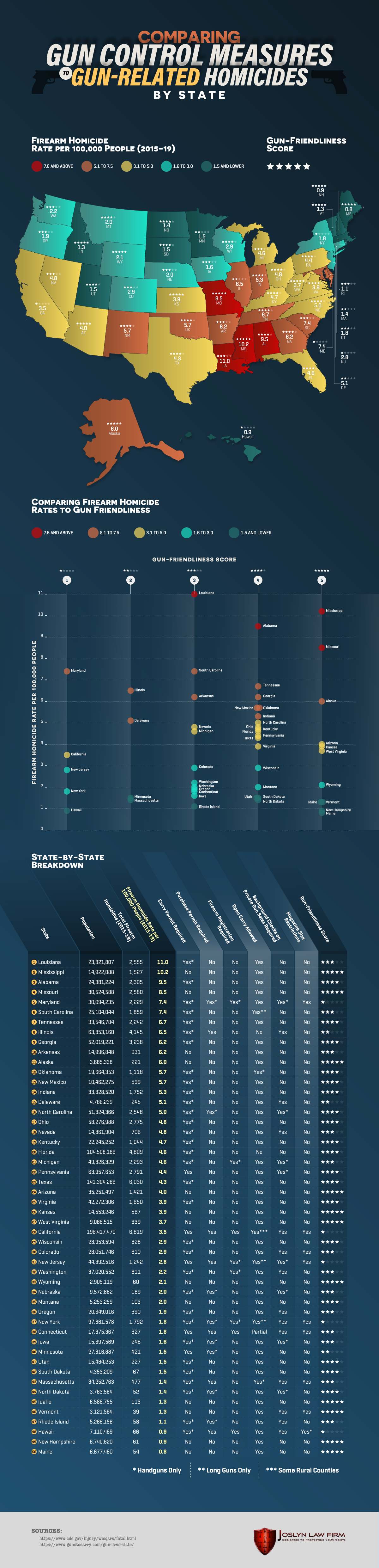 New Infographic Compares Gun Friendliness to Gun Violence in Each State