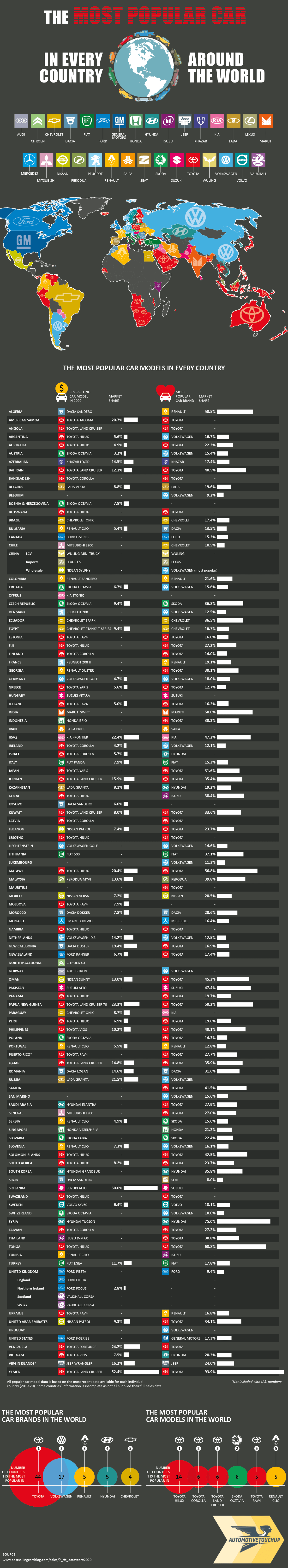 The Most Popular Car Brand in Every Country Around the World