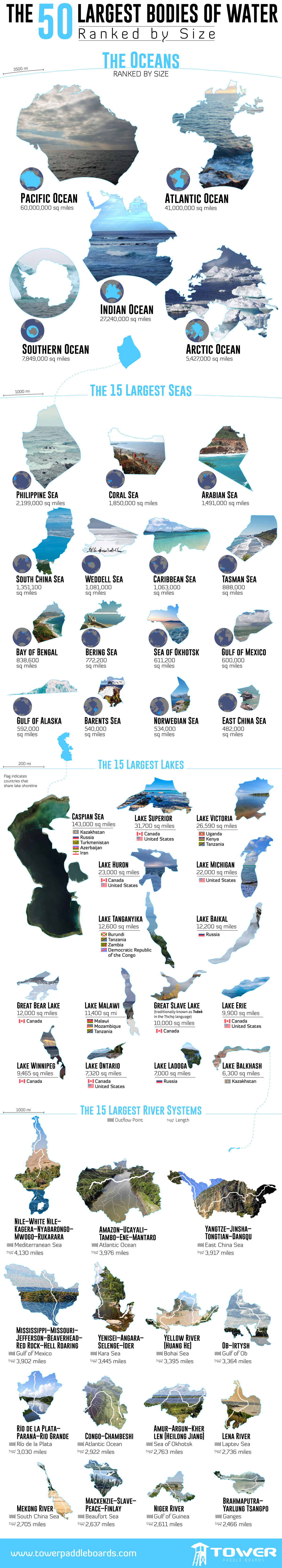 Largest Bodies of Water Ranked by Size