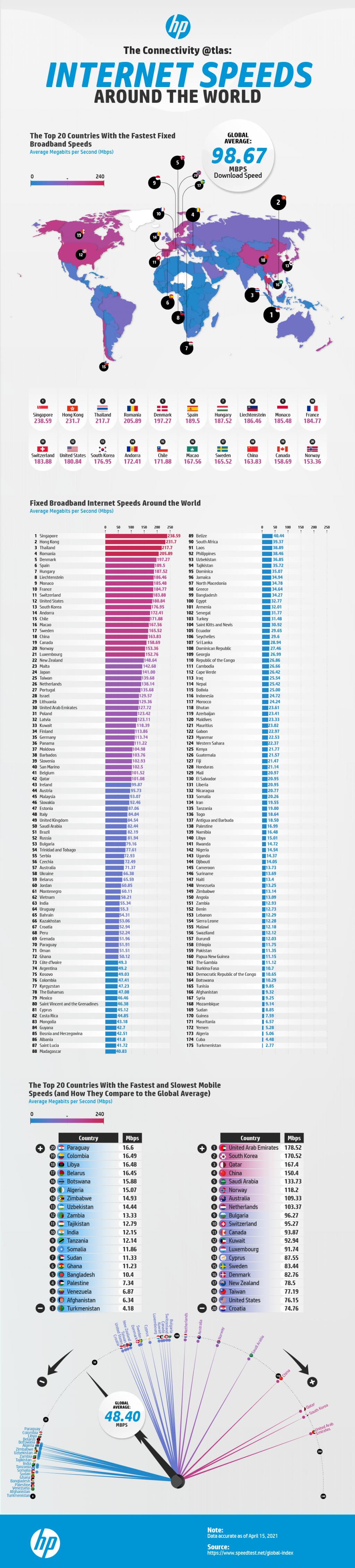 internet-speeds-around-world